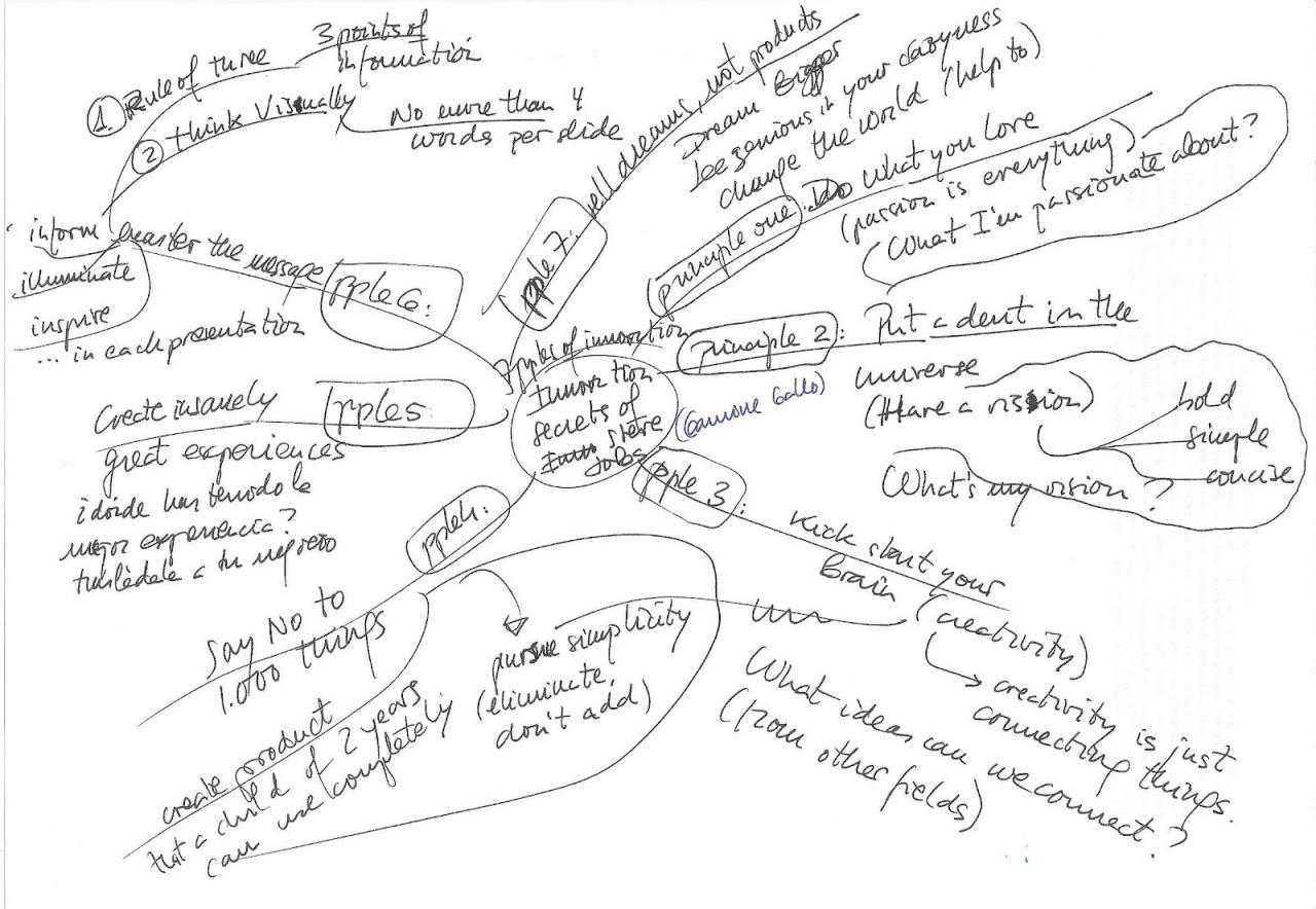 2279d10b6aa Los 7 secretos de la innovación de Steve Jobs - Artículo | CEEI Castellón |  EmprenemJunts