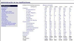 Ambitos clasificaciones