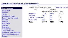 Empresas clasificaciones