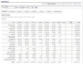 Estadísticas páginas vistas