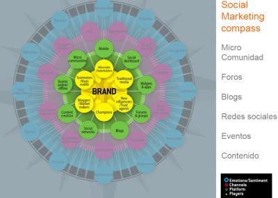 Cómo encontrar clientes en internet y las redes sociales
