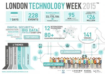 London Technology Week 2016