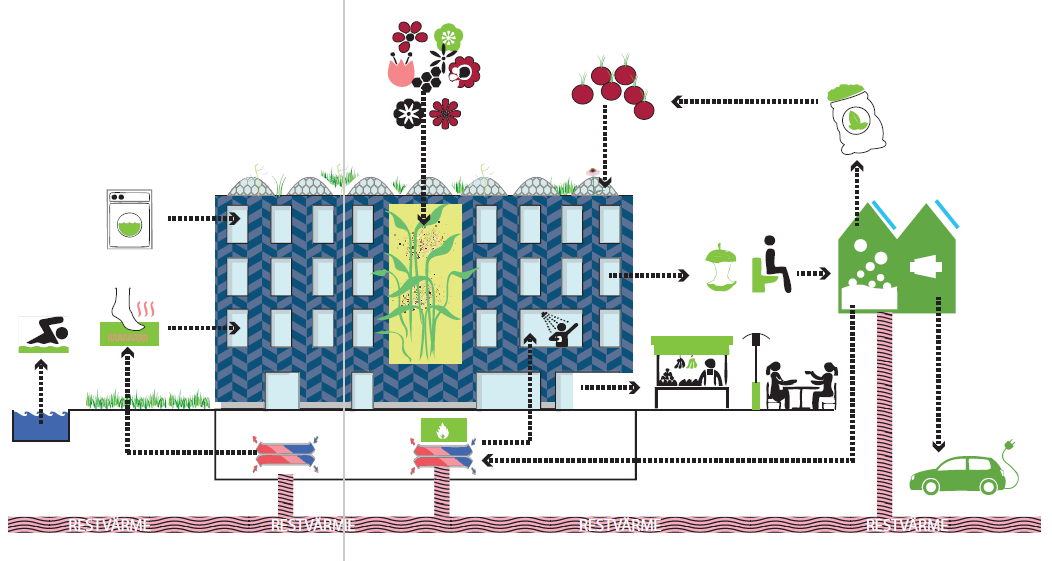 Schematic of the potential use of residual heat in cities.