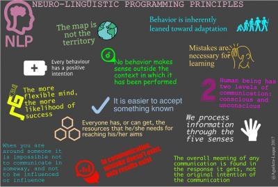 PNL principles