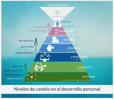 niveles de cambio en el desarrollo personal