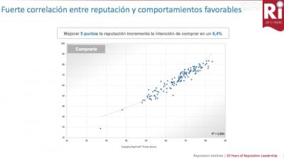 Reputation Institute Informe 2017. Gráfico Correlación entre reputación y comportamientos favorables