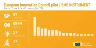 EIC SME Instrument