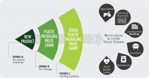 Taller Economía circular
