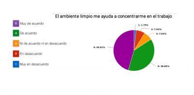 Gráfico 1 Influencia de la limpieza en entornos laborales