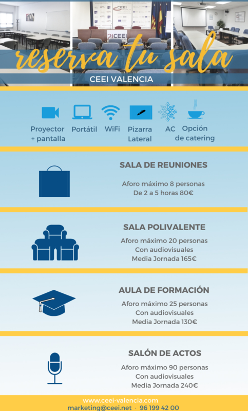 Alquiler de Salas CEEI Valencia (2019)