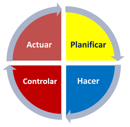Plan, Do, Check, Act (W. E. Deming)