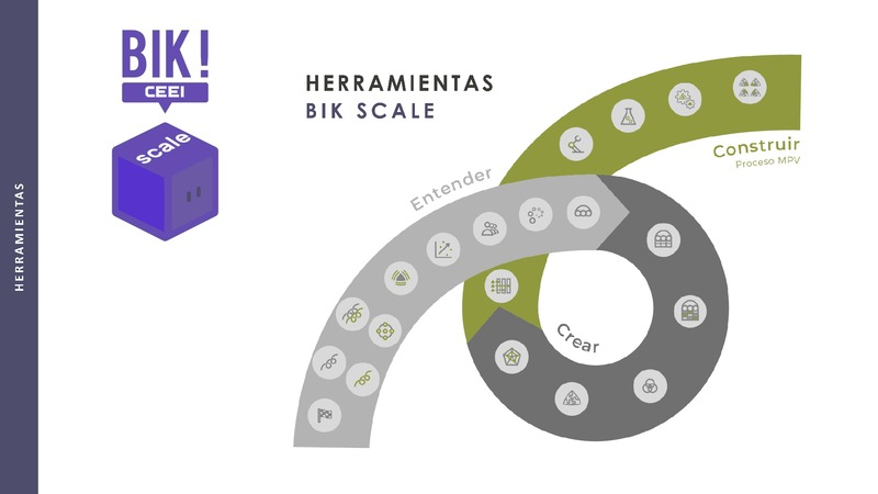 Fase Crear - 4 Herramienta Escenarios Oportunidad - BIKSCALE