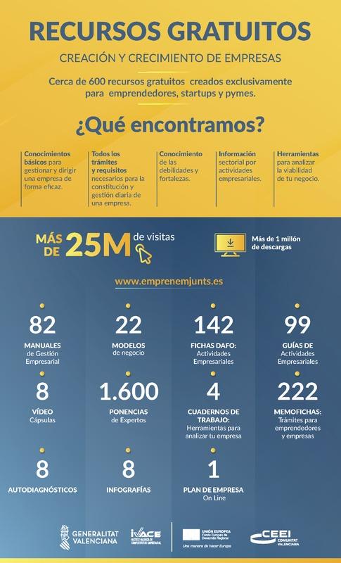 Infografía Recursos Gratuitos: Creación y Crecimiento de empresas (Portada)