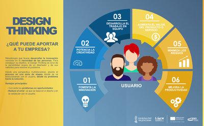 Design Thinking - ¿Qué puede aportar a tu empresa?