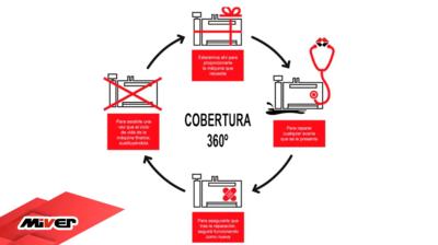 Servicio de Cobertura 360