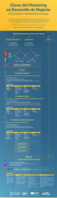 Claves del Mentoring en Desarrollo de Negocio (Portada)