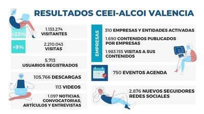 Resultados web CEEI Alcoi - Valencia