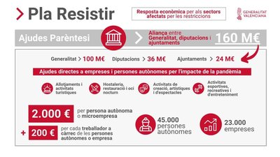 "Convocatoria Ayudas Paréntesis ""Plan Resistir"" en Torrechiva"